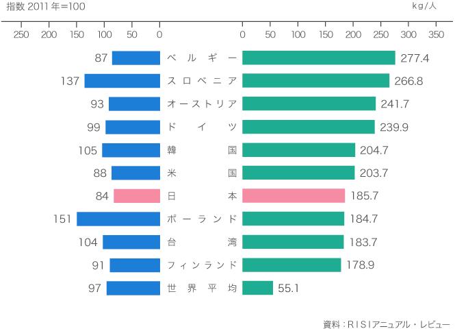 引用:日本製紙連合会「世界の中の日本、国民一人当たりの紙・板紙消費量」